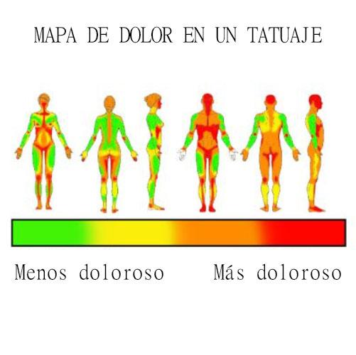 mapa de dolor de un tatuaje